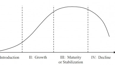 Product_life-cycle_curve